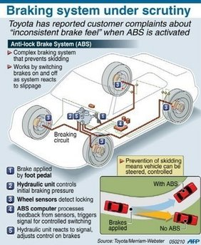 Toyota&#039;s official Prius brake system diagram