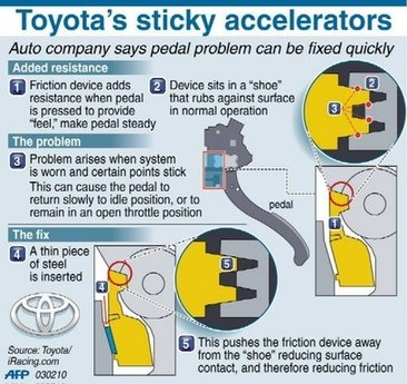 Toyota&#039;s Official Diagram for the sticky accelerator fix
